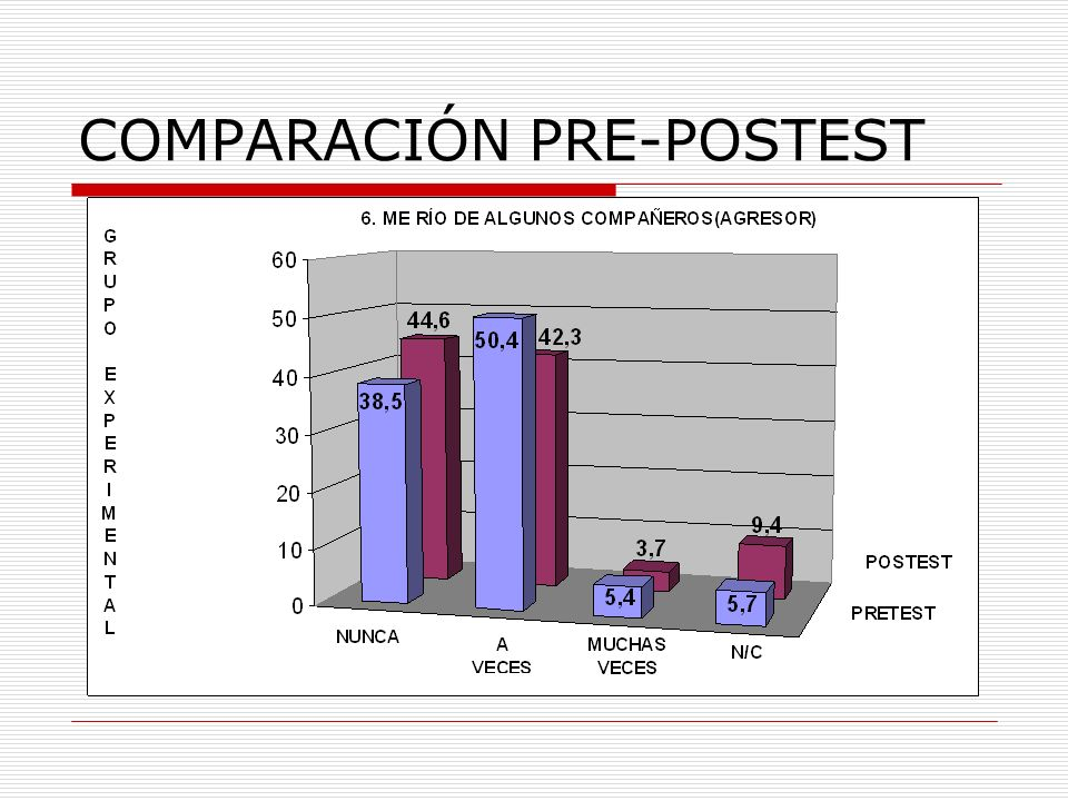 COMPARACIÓN PRE-POSTEST