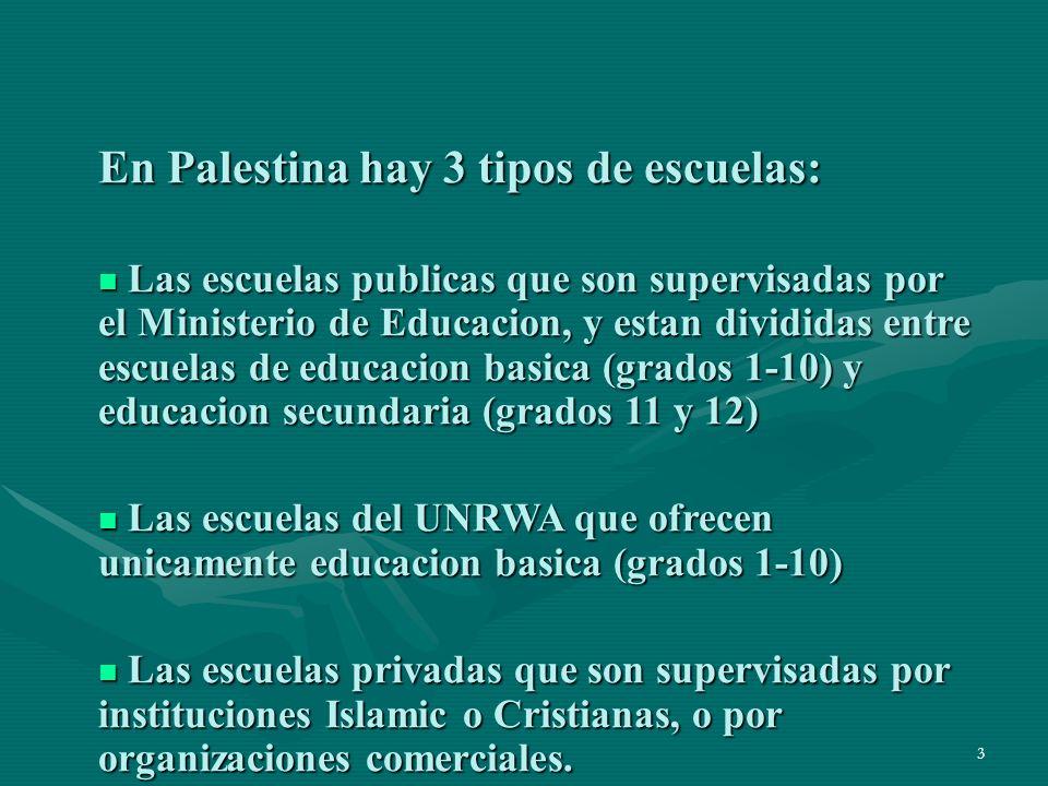 3 En Palestina hay 3 tipos de escuelas: Las escuelas publicas que son supervisadas por el Ministerio de Educacion, y estan divididas entre escuelas de educacion basica (grados 1-10) y educacion secundaria (grados 11 y 12) Las escuelas publicas que son supervisadas por el Ministerio de Educacion, y estan divididas entre escuelas de educacion basica (grados 1-10) y educacion secundaria (grados 11 y 12) Las escuelas del UNRWA que ofrecen unicamente educacion basica (grados 1-10) Las escuelas del UNRWA que ofrecen unicamente educacion basica (grados 1-10) Las escuelas privadas que son supervisadas por instituciones Islamic o Cristianas, o por organizaciones comerciales.