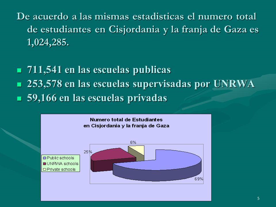 5 De acuerdo a las mismas estadisticas el numero total de estudiantes en Cisjordania y la franja de Gaza es 1,024,285.