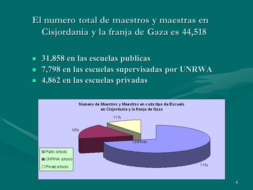 6 El numero total de maestros y maestras en Cisjordania y la franja de Gaza es 44,518 31,858 en las escuelas publicas 31,858 en las escuelas publicas 7,798 en las escuelas supervisadas por UNRWA 7,798 en las escuelas supervisadas por UNRWA 4,862 en las escuelas privadas 4,862 en las escuelas privadas
