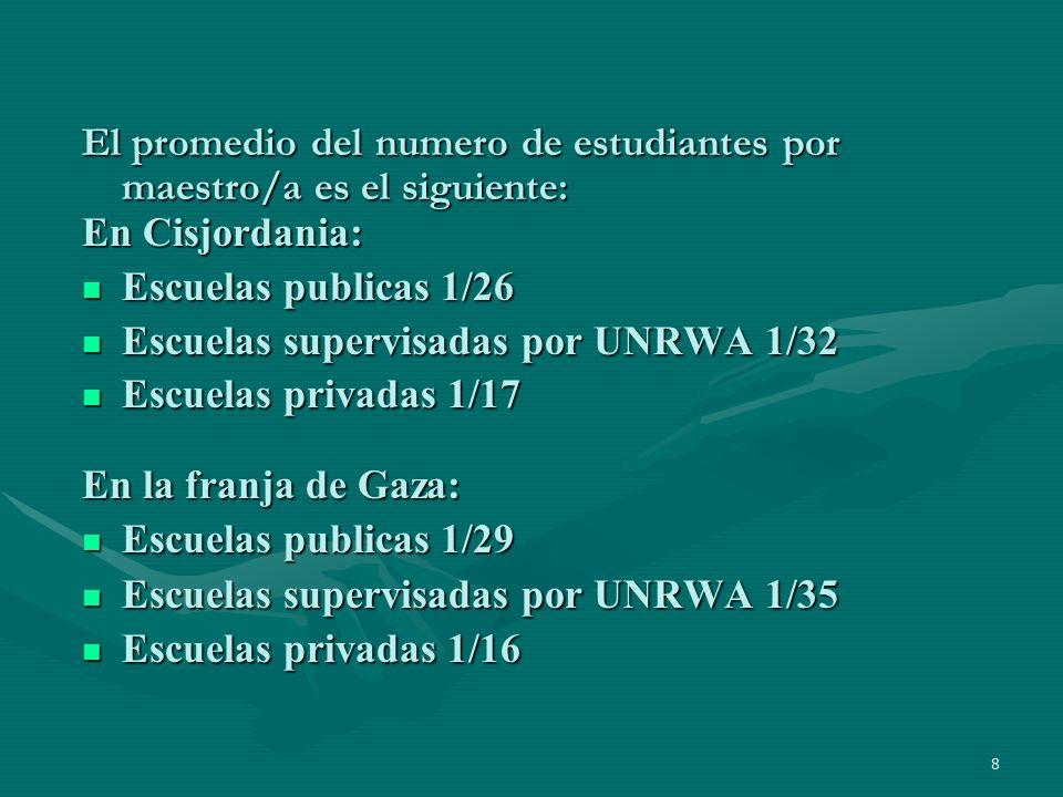 8 El promedio del numero de estudiantes por maestro/a es el siguiente: En Cisjordania: Escuelas publicas 1/26 Escuelas publicas 1/26 Escuelas supervisadas por UNRWA 1/32 Escuelas supervisadas por UNRWA 1/32 Escuelas privadas 1/17 Escuelas privadas 1/17 En la franja de Gaza: Escuelas publicas 1/29 Escuelas publicas 1/29 Escuelas supervisadas por UNRWA 1/35 Escuelas supervisadas por UNRWA 1/35 Escuelas privadas 1/16 Escuelas privadas 1/16