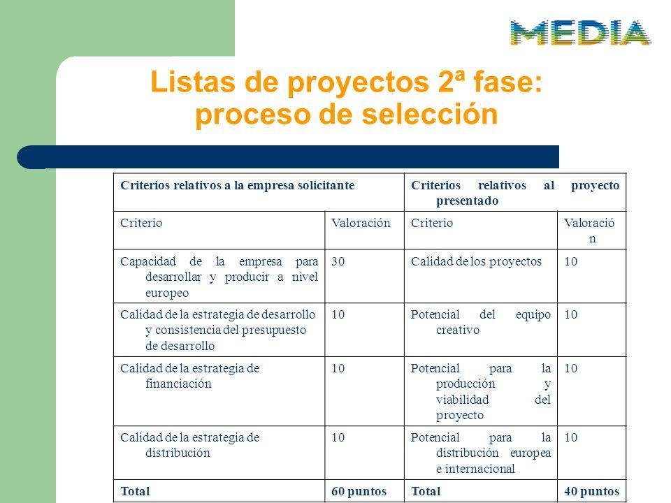 Listas de proyectos 2ª fase: proceso de selección Criterios relativos a la empresa solicitanteCriterios relativos al proyecto presentado CriterioValoraciónCriterioValoració n Capacidad de la empresa para desarrollar y producir a nivel europeo 30Calidad de los proyectos10 Calidad de la estrategia de desarrollo y consistencia del presupuesto de desarrollo 10Potencial del equipo creativo 10 Calidad de la estrategia de financiación 10Potencial para la producción y viabilidad del proyecto 10 Calidad de la estrategia de distribución 10Potencial para la distribución europea e internacional 10 Total60 puntosTotal40 puntos