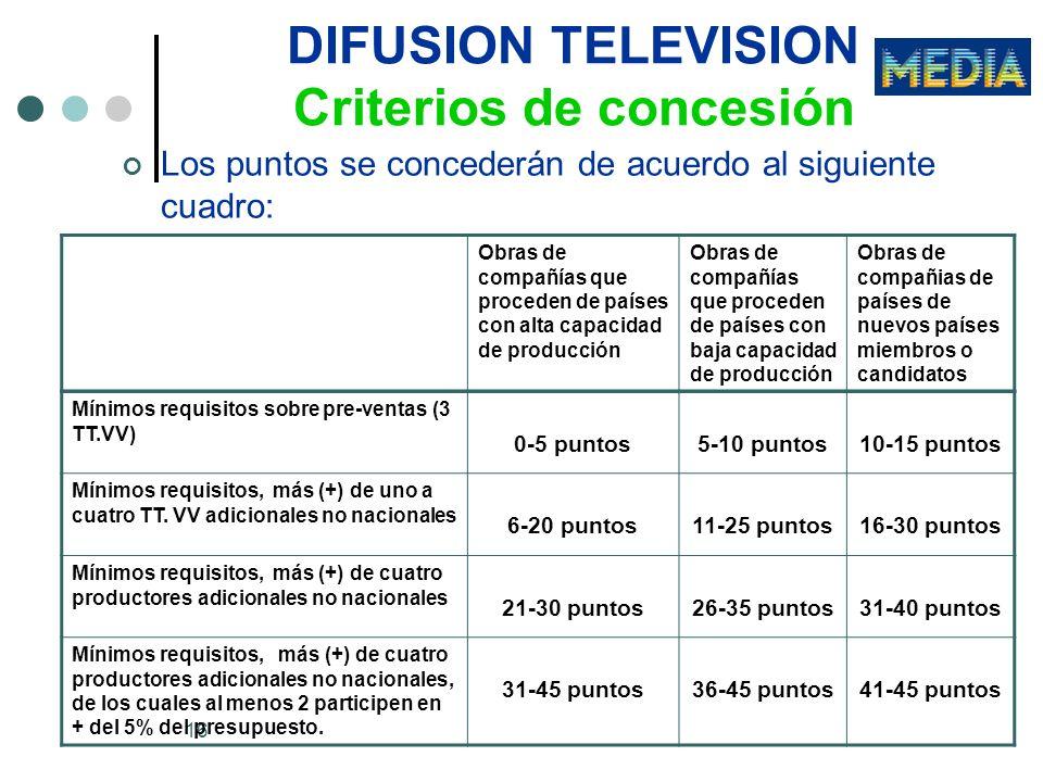 16 DIFUSION TELEVISION Criterios de concesión Los puntos se concederán de acuerdo al siguiente cuadro: Mínimos requisitos sobre pre-ventas (3 TT.VV) 0