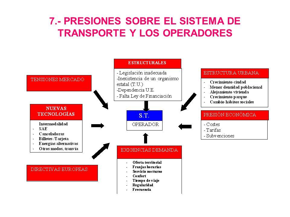 7.- PRESIONES SOBRE EL SISTEMA DE TRANSPORTE Y LOS OPERADORES