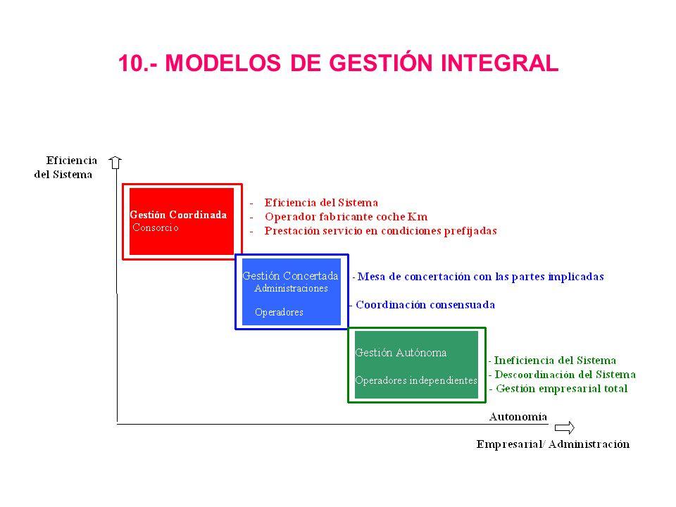 10.- MODELOS DE GESTIÓN INTEGRAL