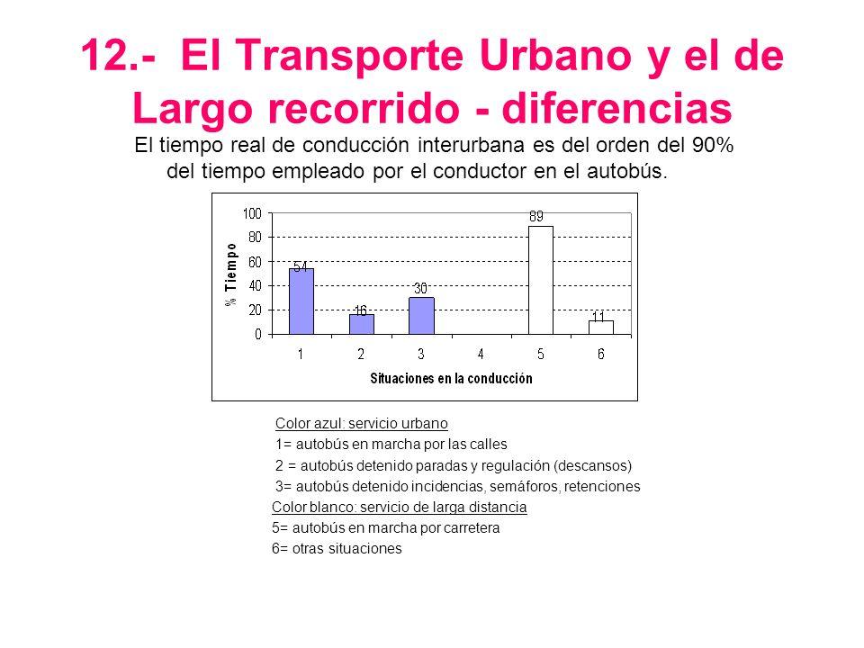 12.- El Transporte Urbano y el de Largo recorrido - diferencias El tiempo real de conducción interurbana es del orden del 90% del tiempo empleado por