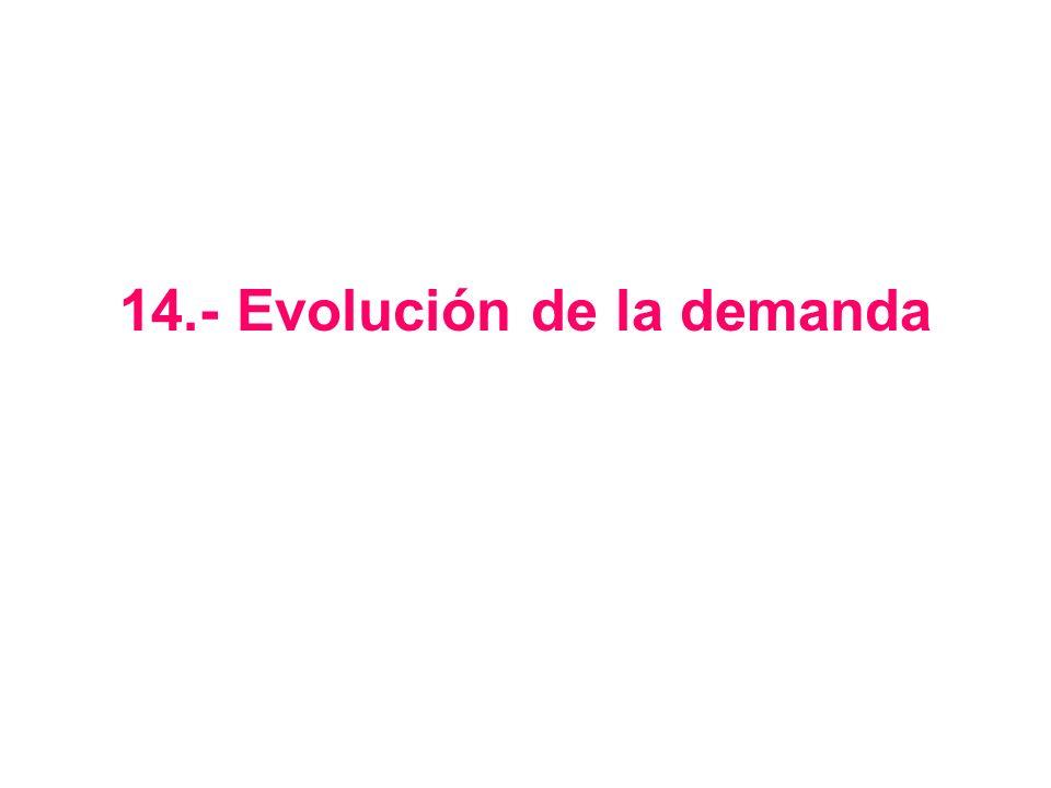 14.- Evolución de la demanda