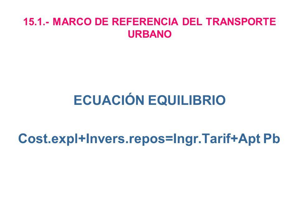 15.1.- MARCO DE REFERENCIA DEL TRANSPORTE URBANO ECUACIÓN EQUILIBRIO Cost.expl+Invers.repos=Ingr.Tarif+Apt Pb