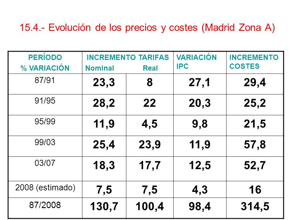 15.4.- Evolución de los precios y costes (Madrid Zona A) PERÍODO % VARIACIÓN INCREMENTO TARIFAS Nominal Real VARIACIÓN IPC INCREMENTO COSTES 87/91 23,