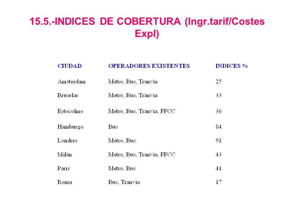 15.5.-INDICES DE COBERTURA (Ingr.tarif/Costes Expl)