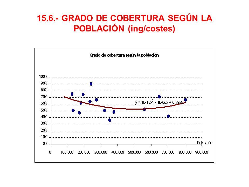 15.6.- GRADO DE COBERTURA SEGÚN LA POBLACIÓN (ing/costes)