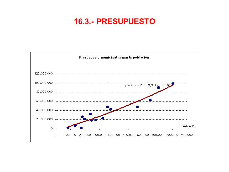 16.3.- PRESUPUESTO