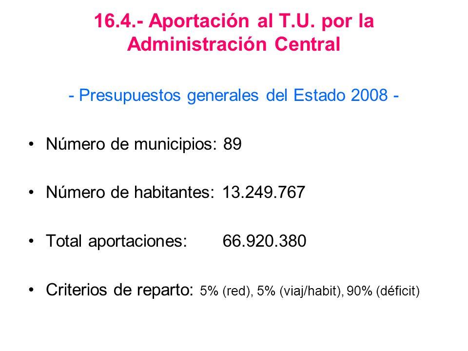16.4.- Aportación al T.U. por la Administración Central - Presupuestos generales del Estado 2008 - Número de municipios: 89 Número de habitantes: 13.2