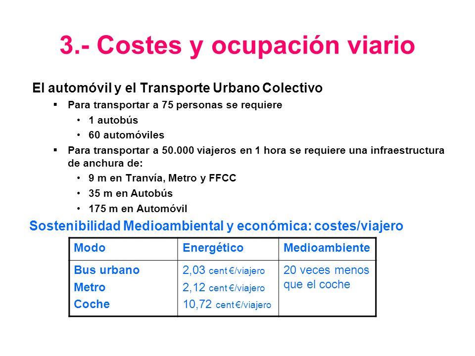 3.- Costes y ocupación viario El automóvil y el Transporte Urbano Colectivo Para transportar a 75 personas se requiere 1 autobús 60 automóviles Para t