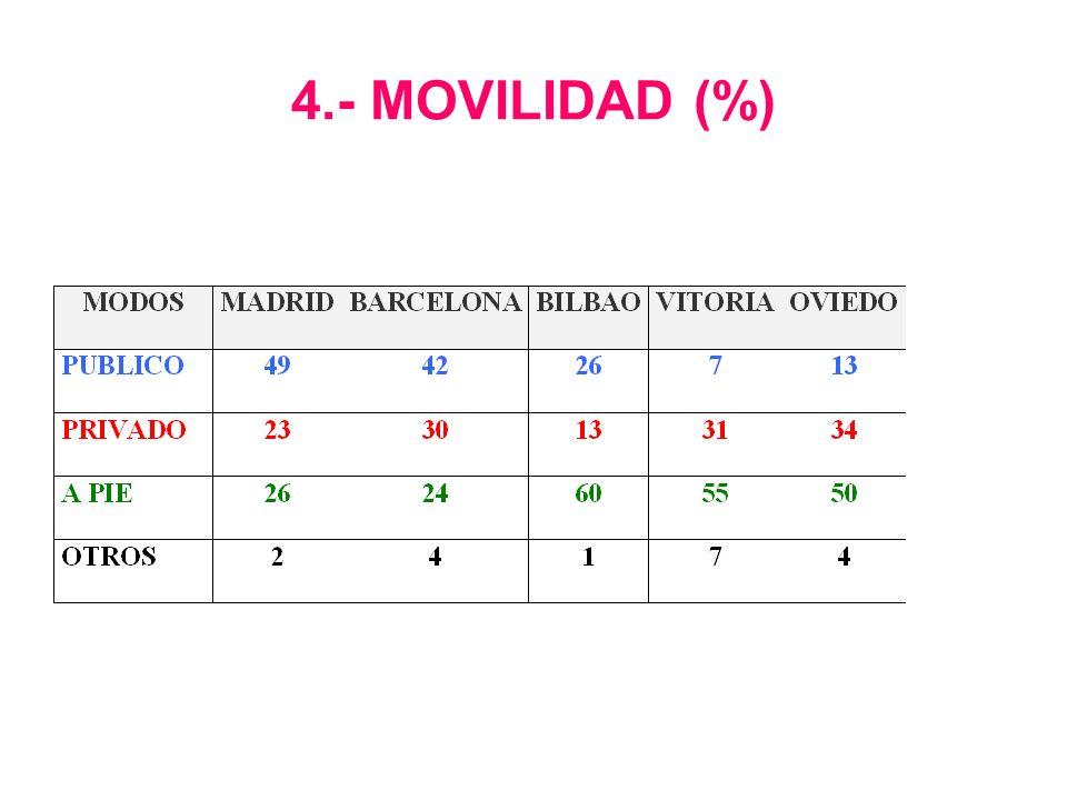 4.- MOVILIDAD (%)