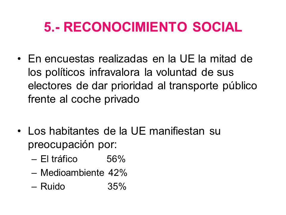 5.- RECONOCIMIENTO SOCIAL En encuestas realizadas en la UE la mitad de los políticos infravalora la voluntad de sus electores de dar prioridad al tran