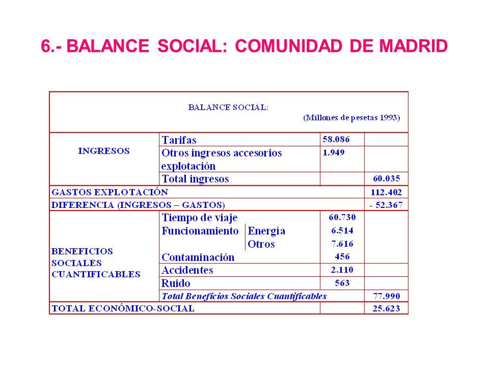 6.- BALANCE SOCIAL: COMUNIDAD DE MADRID