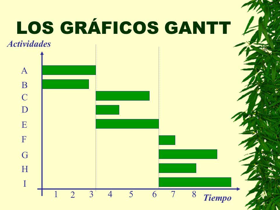 LOS GRÁFICOS GANTT A B C D E F G H I Tiempo 1 2 345678 Actividades