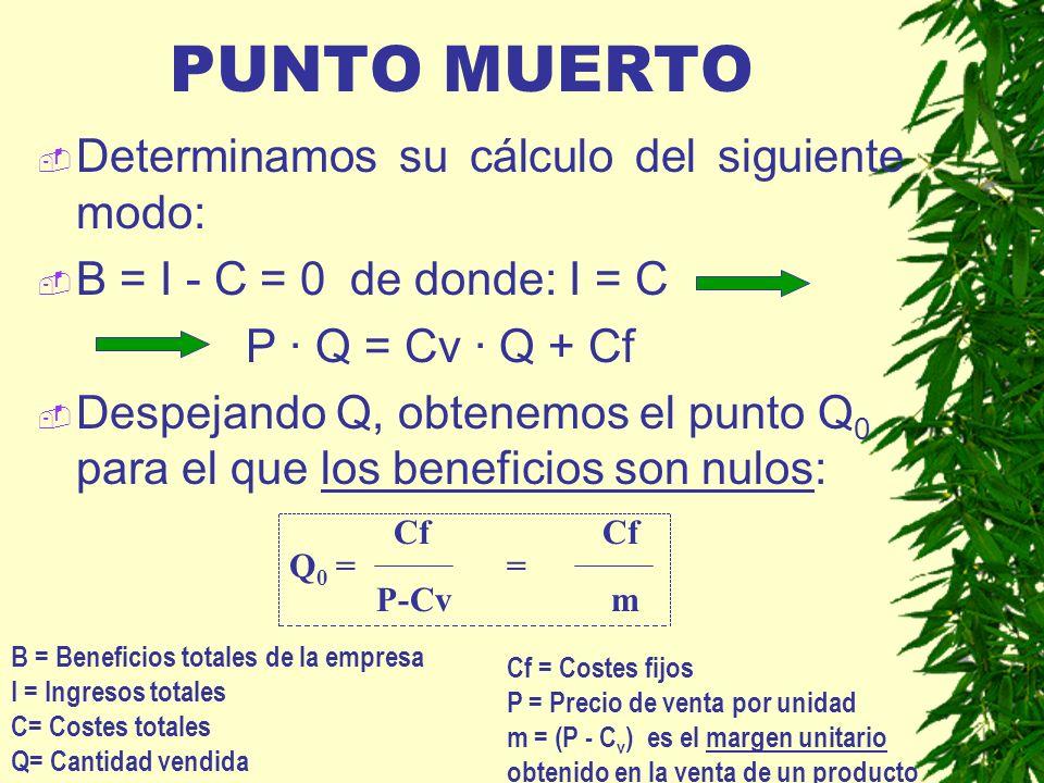 PUNTO MUERTO Determinamos su cálculo del siguiente modo: B = I - C = 0 de donde: I = C P · Q = Cv · Q + Cf Despejando Q, obtenemos el punto Q 0 para e