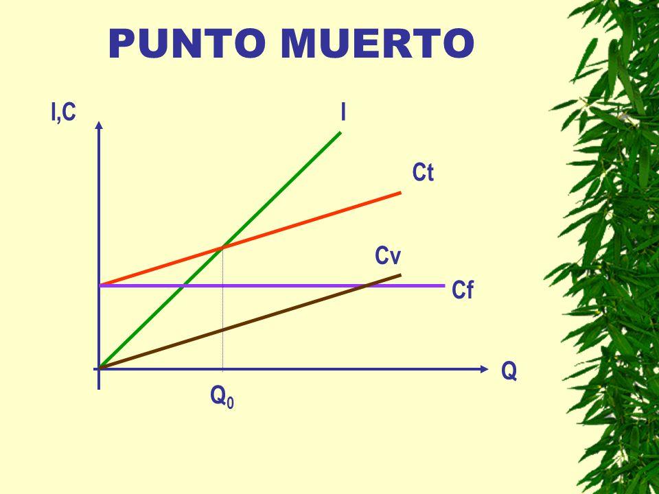 PUNTO MUERTO I,CI Ct Cv Cf Q Q0Q0