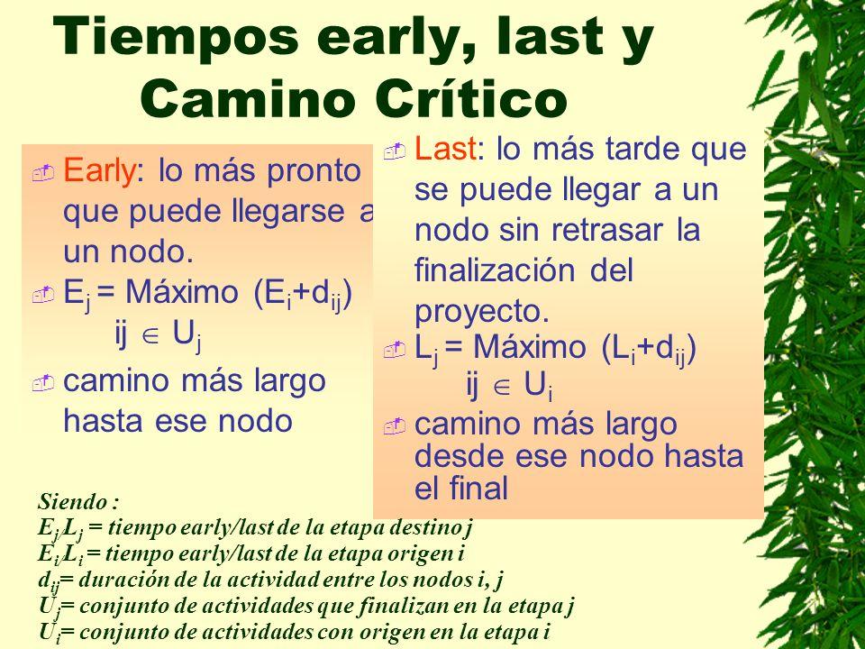 Tiempos early, last y Camino Crítico Early: lo más pronto que puede llegarse a un nodo. E j = Máximo (E i +d ij ) ij U j camino más largo hasta ese no