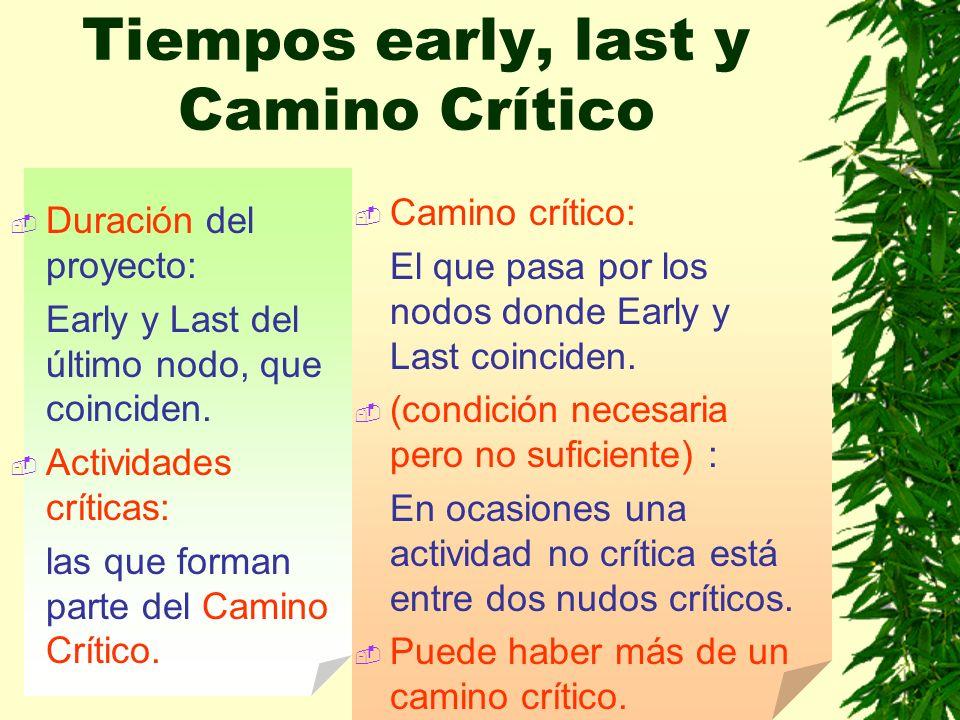 Tiempos early, last y Camino Crítico Duración del proyecto: Early y Last del último nodo, que coinciden. Actividades críticas: las que forman parte de
