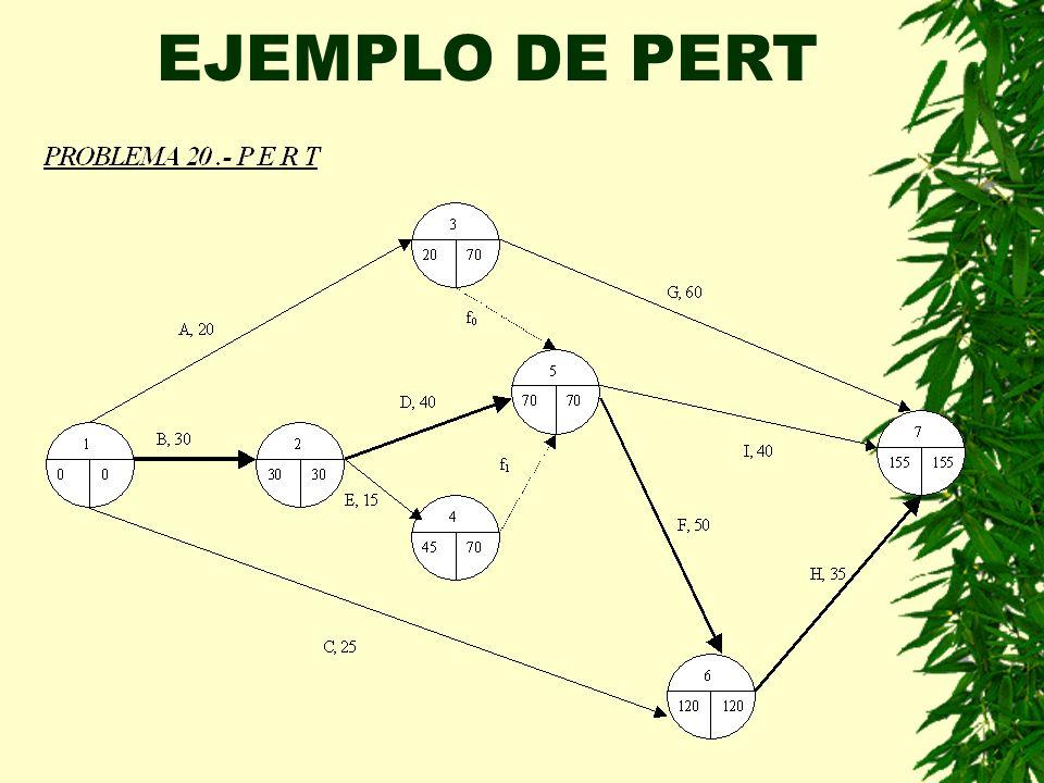 EJEMPLO DE PERT