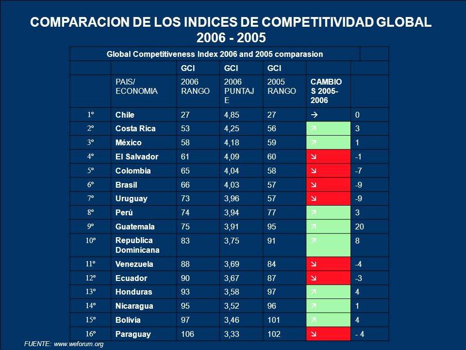 Global Competitiveness Index 2006 and 2005 comparasion GCI PAIS/ ECONOMIA 2006 RANGO 2006 PUNTAJ E 2005 RANGO CAMBIO S 2005- 2006 1º Chile274,8527 0 2