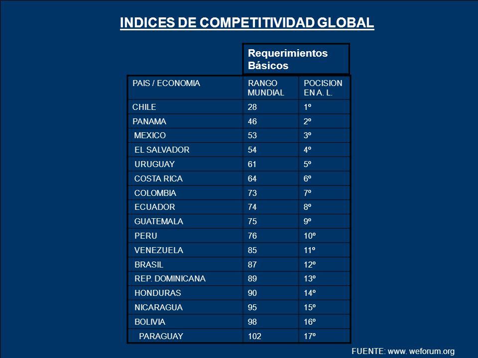 INDICES DE COMPETITIVIDAD GLOBAL Requerimientos Básicos PAIS / ECONOMIARANGO MUNDIAL POCISION EN A. L. CHILE281º PANAMA462º MEXICO533º EL SALVADOR544º
