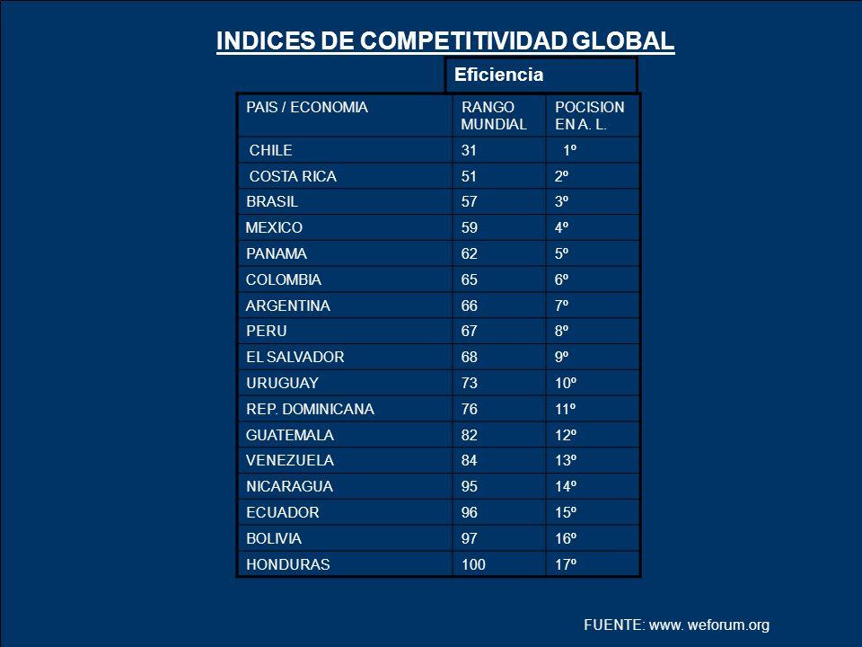 Eficiencia INDICES DE COMPETITIVIDAD GLOBAL PAIS / ECONOMIARANGO MUNDIAL POCISION EN A. L. CHILE31 1º COSTA RICA512º BRASIL573º MEXICO594º PANAMA625º