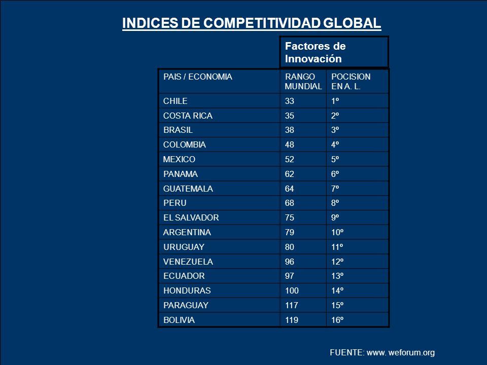 INDICES DE COMPETITIVIDAD GLOBAL Factores de Innovación PAIS / ECONOMIARANGO MUNDIAL POCISION EN A. L. CHILE331º COSTA RICA352º BRASIL383º COLOMBIA484