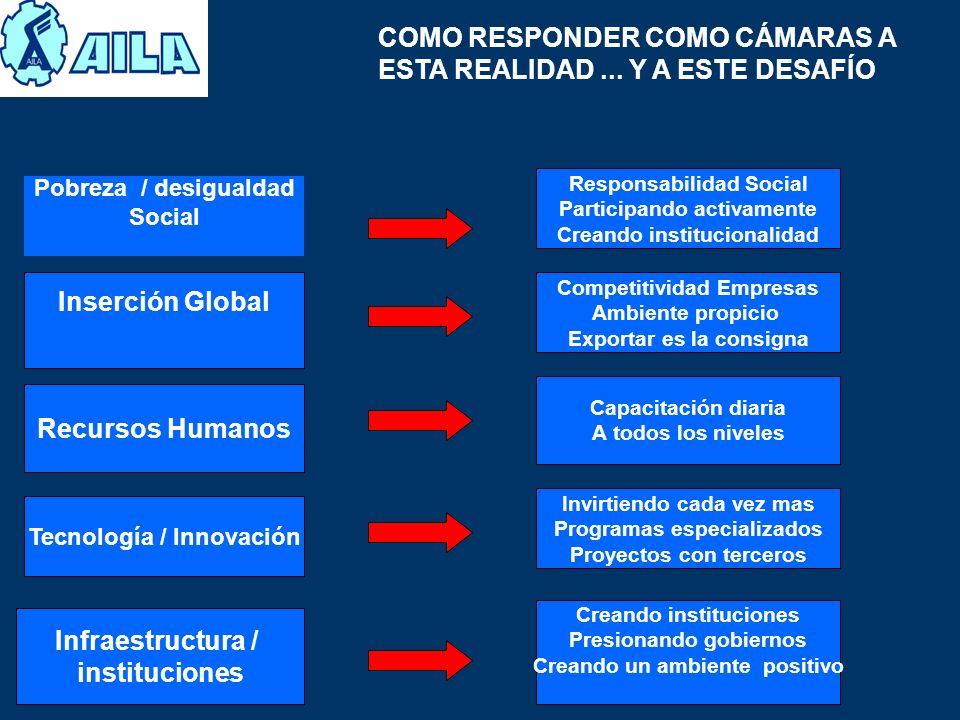 COMO RESPONDER COMO CÁMARAS A ESTA REALIDAD... Y A ESTE DESAFÍO Pobreza / desigualdad Social Inserción Global Recursos Humanos Tecnología / Innovación