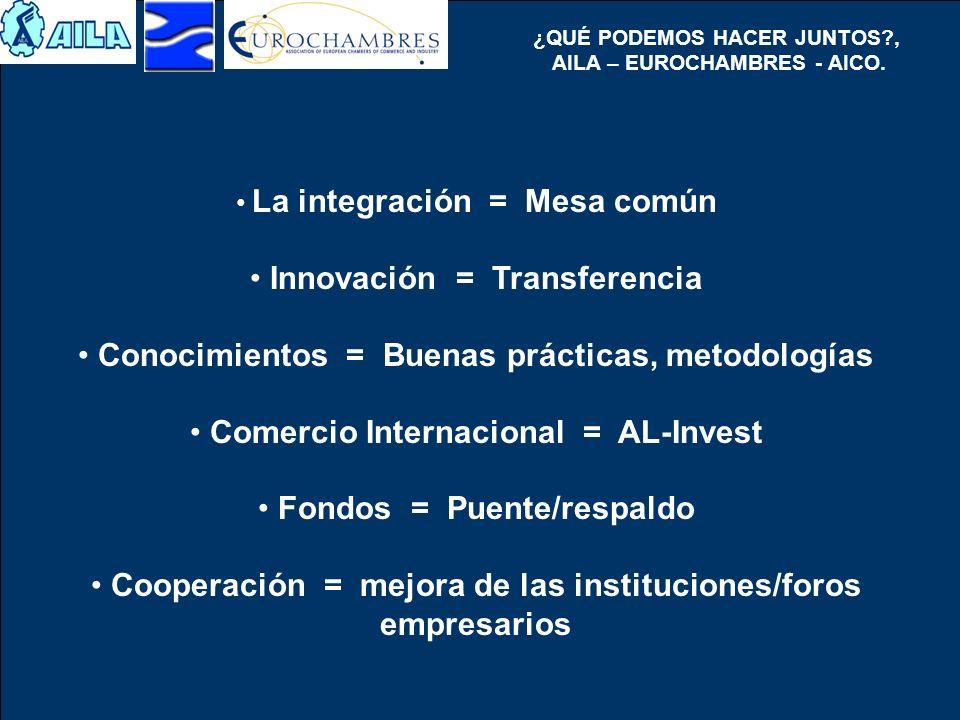 ¿QUÉ PODEMOS HACER JUNTOS?, AILA – EUROCHAMBRES - AICO. La integración = Mesa común Innovación = Transferencia Conocimientos = Buenas prácticas, metod