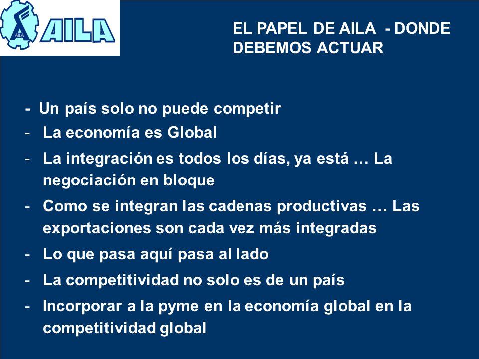 EL PAPEL DE AILA - DONDE DEBEMOS ACTUAR - Un país solo no puede competir -La economía es Global -La integración es todos los días, ya está … La negoci