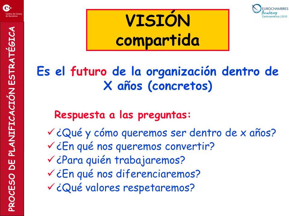 Respuesta a las preguntas: ¿Qué y cómo queremos ser dentro de x años? ¿En qué nos queremos convertir? ¿Para quién trabajaremos? ¿En qué nos diferencia