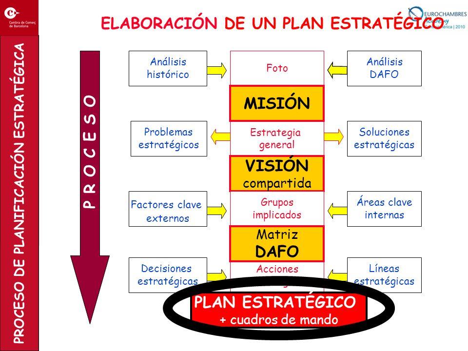 PROCESO DE PLANIFICACIÓN ESTRATÉGICA Foto Análisis histórico Análisis DAFO Estrategia general MISIÓN VISIÓN compartida Acciones estratégicas Grupos im