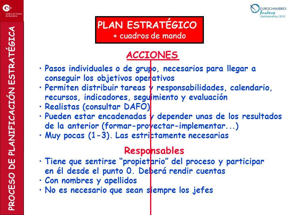 PROCESO DE PLANIFICACIÓN ESTRATÉGICA ACCIONES Pasos individuales o de grupo, necesarios para llegar a conseguir los objetivos operativos Permiten dist
