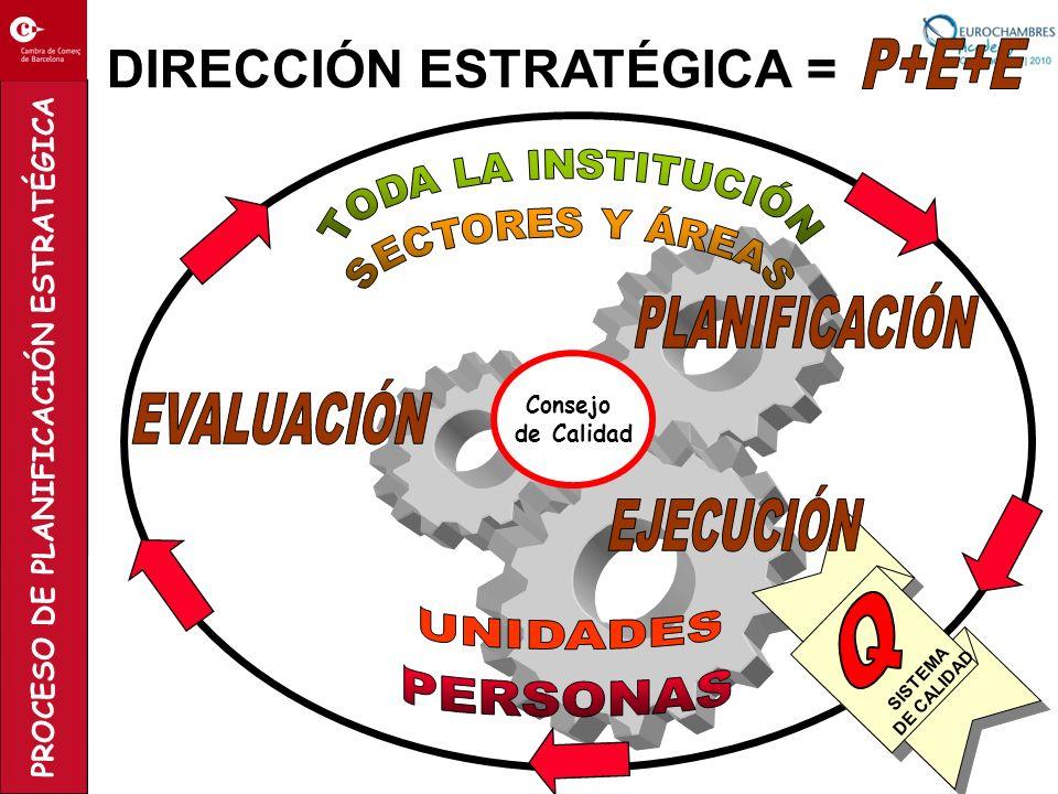 PROCESO DE PLANIFICACIÓN ESTRATÉGICA Consejo de Calidad SISTEMA DE CALIDAD DIRECCIÓN ESTRATÉGICA =