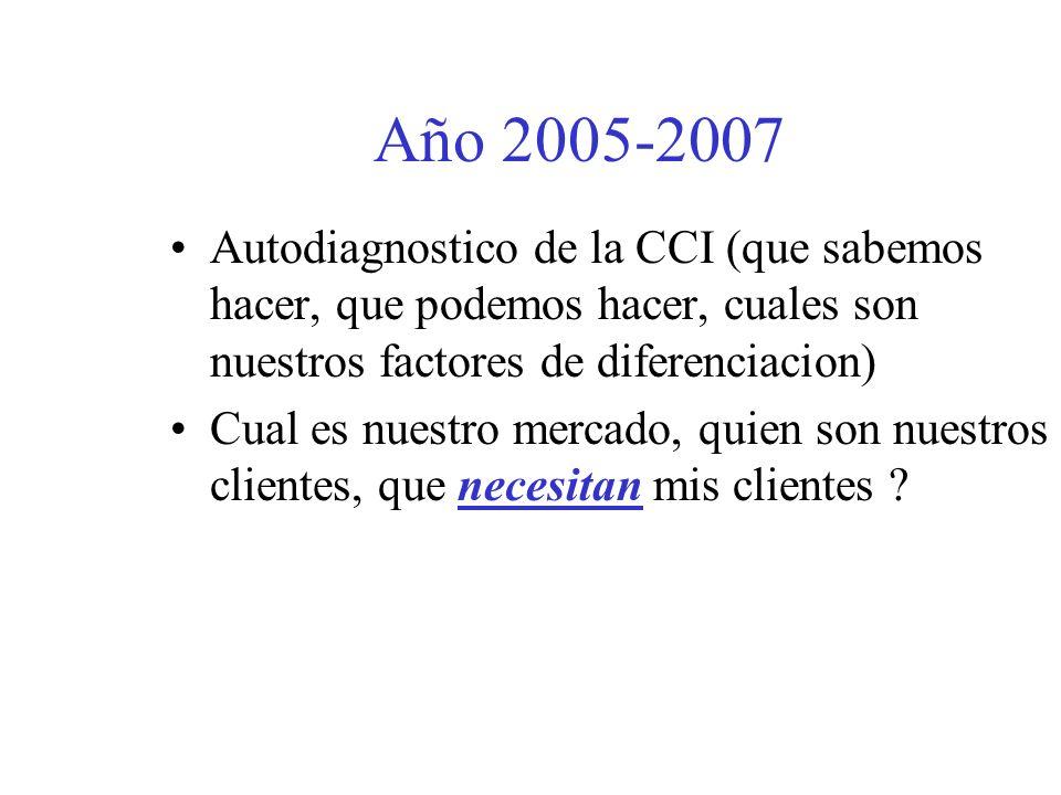 Año 2005 : un balance Nuestros gastos aumentan Nuestros ingresos son constantes nuestros clientes !Tenemos que mejorar nuestra imagen, nuestra productividad, nuestra relacion con nuestros miembros, …mas bien, … nuestros clientes !