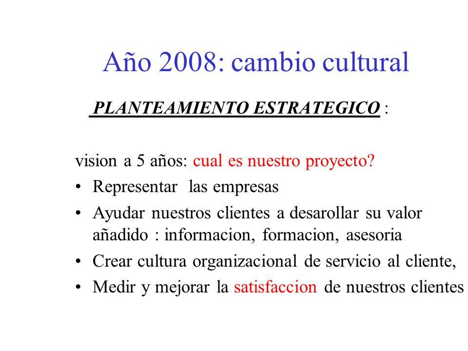 Año 2005-2007 Autodiagnostico de la CCI (que sabemos hacer, que podemos hacer, cuales son nuestros factores de diferenciacion) Cual es nuestro mercado, quien son nuestros clientes, que necesitan mis clientes