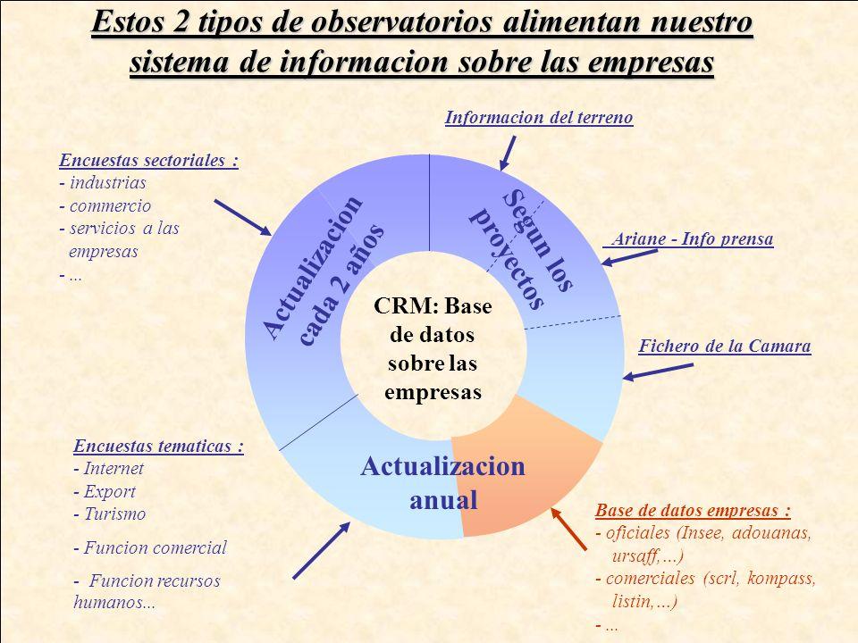 2. El observatorio tematico Objetivo : disponer de una base de conocimientos sobre distintas tematicas identificar las necesidades y las preocupacione