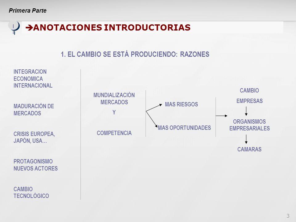 3 ANOTACIONES INTRODUCTORIAS ANOTACIONES INTRODUCTORIAS II INTEGRACION ECONOMICA INTERNACIONAL MADURACIÓN DE MERCADOS CRISIS EUROPEA, JAPÓN, USA… PROTAGONISMO NUEVOS ACTORES CAMBIO TECNOLÓGICO MUNDIALIZACIÓN MERCADOS Y COMPETENCIA MAS RIESGOS MAS OPORTUNIDADES CAMBIO EMPRESAS ORGANISMOS EMPRESARIALES CAMARAS 1.