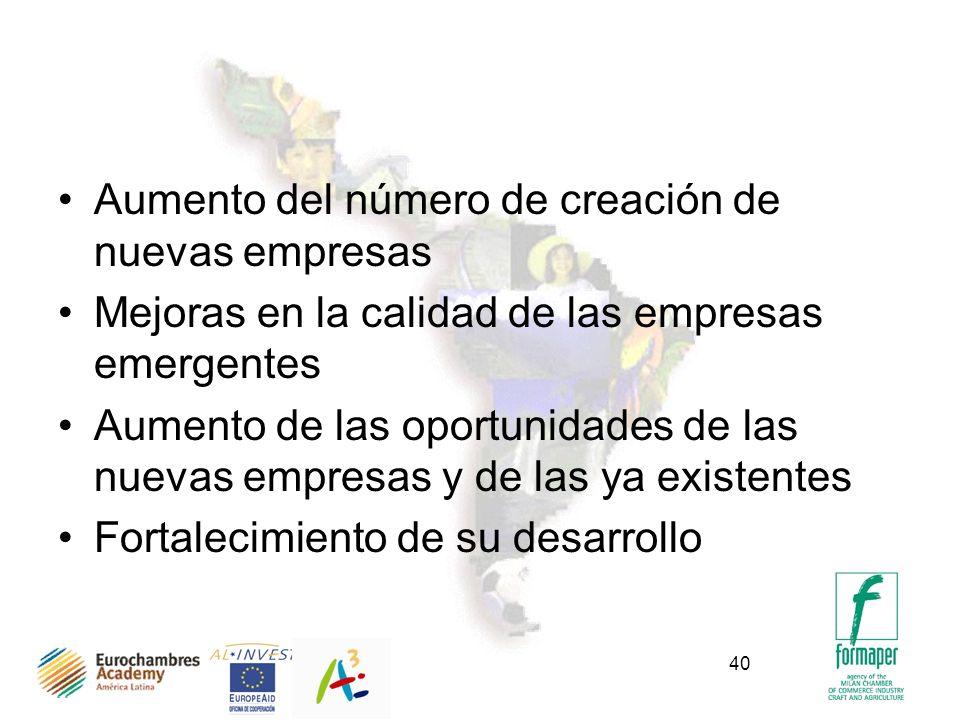 40 Aumento del número de creación de nuevas empresas Mejoras en la calidad de las empresas emergentes Aumento de las oportunidades de las nuevas empresas y de las ya existentes Fortalecimiento de su desarrollo