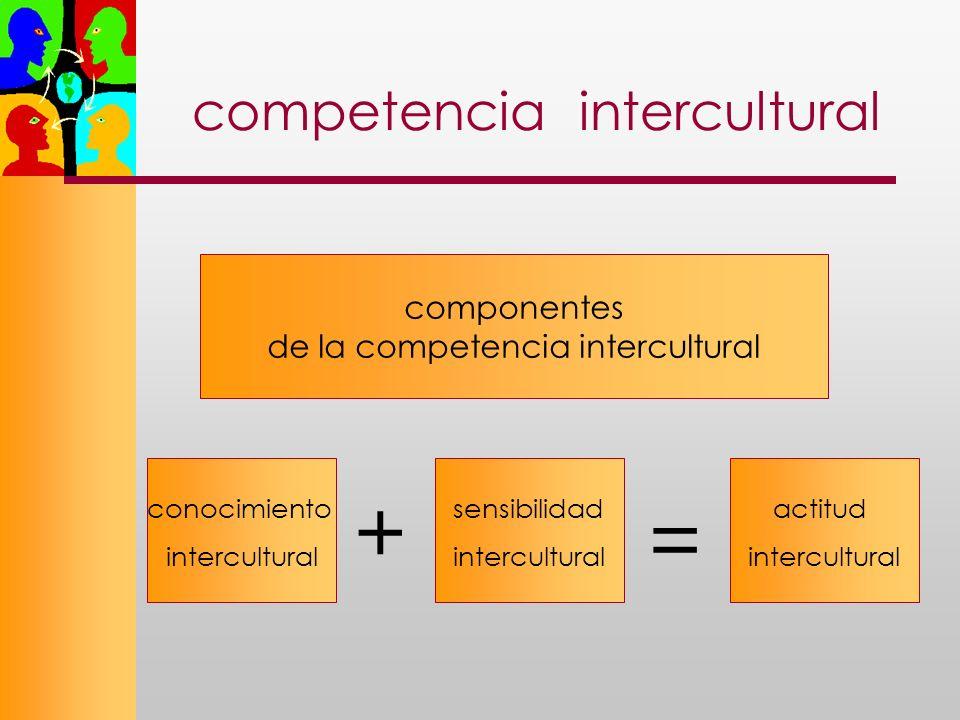competencia intercultural conocimiento intercultural sensibilidad intercultural actitud intercultural componentes de la competencia intercultural + =