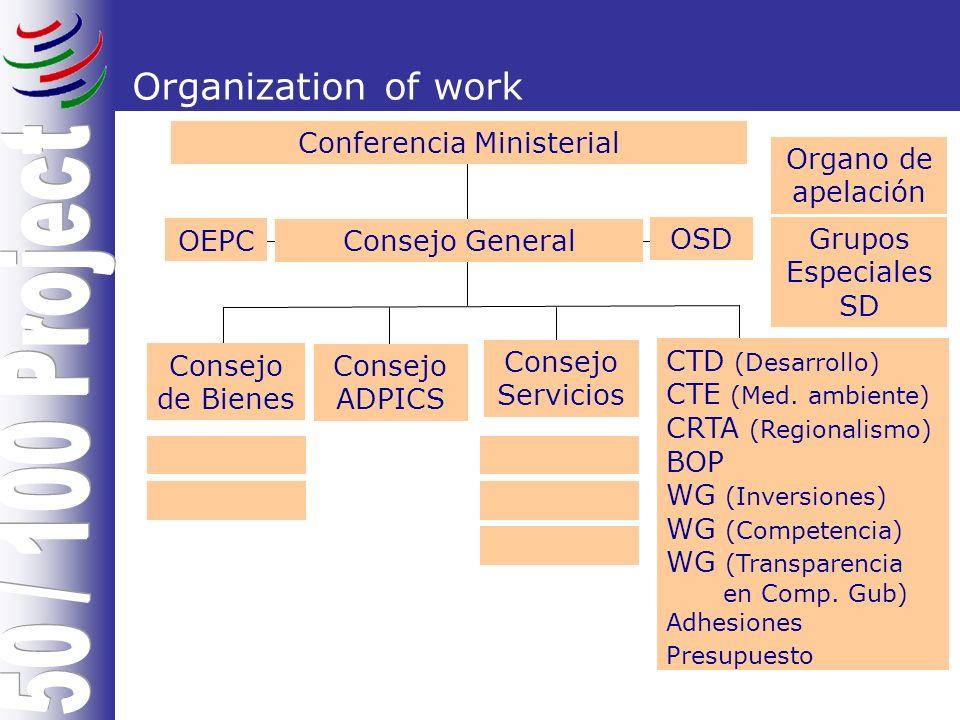 Organization of work Conferencia Ministerial Organo de apelación Grupos Especiales SD Consejo ADPICS CTD (Desarrollo) CTE (Med.