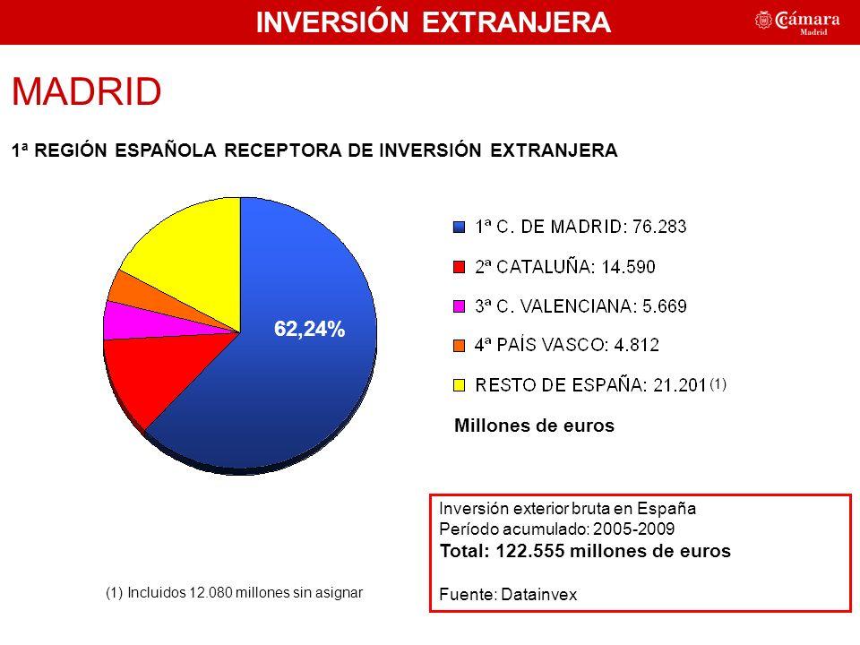 MADRID 1ª REGIÓN ESPAÑOLA RECEPTORA DE INVERSIÓN EXTRANJERA Inversión exterior bruta en España Período acumulado: 2005-2009 Total: 122.555 millones de euros Fuente: Datainvex Millones de euros (1) INVERSIÓN EXTRANJERA (1) Incluidos 12.080 millones sin asignar 62,24%