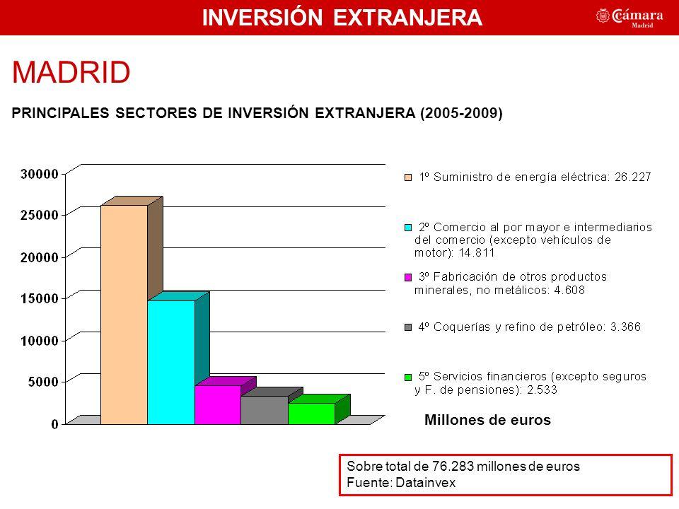 INVERSIÓN EXTRANJERA MADRID PRINCIPALES SECTORES DE INVERSIÓN EXTRANJERA (2005-2009) Sobre total de 76.283 millones de euros Fuente: Datainvex 49,25% Millones de euros