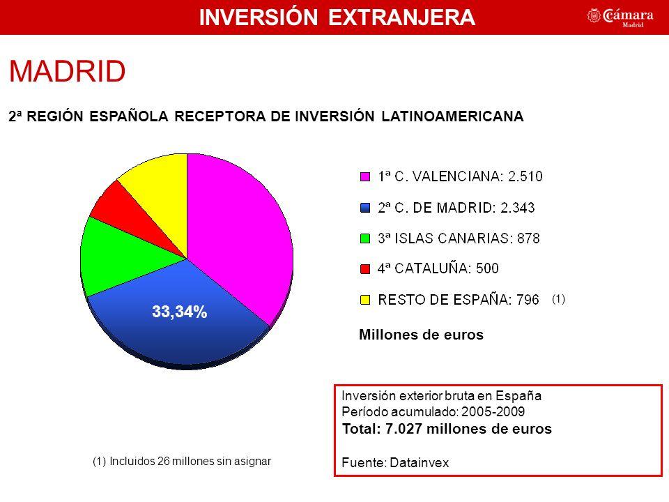 MADRID 2ª REGIÓN ESPAÑOLA RECEPTORA DE INVERSIÓN LATINOAMERICANA Inversión exterior bruta en España Período acumulado: 2005-2009 Total: 7.027 millones de euros Fuente: Datainvex Millones de euros (1) INVERSIÓN EXTRANJERA (1) Incluidos 26 millones sin asignar 33,34%