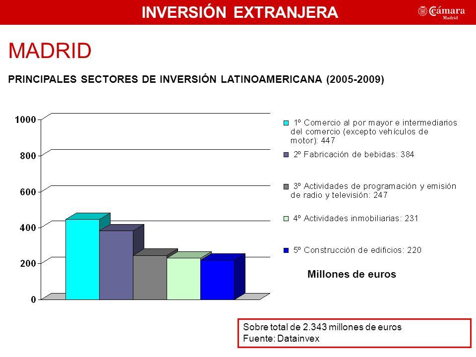 INVERSIÓN EXTRANJERA MADRID PRINCIPALES SECTORES DE INVERSIÓN LATINOAMERICANA (2005-2009) Sobre total de 2.343 millones de euros Fuente: Datainvex 49,25% Millones de euros