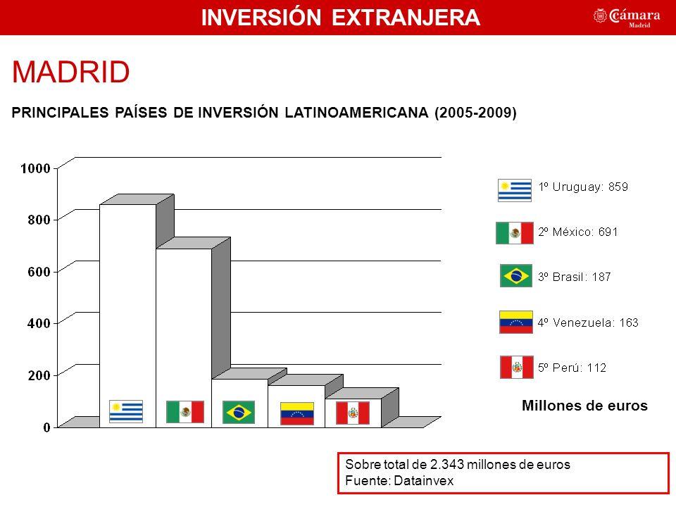INVERSIÓN EXTRANJERA MADRID PRINCIPALES PAÍSES DE INVERSIÓN LATINOAMERICANA (2005-2009) Sobre total de 2.343 millones de euros Fuente: Datainvex 49,25% Millones de euros